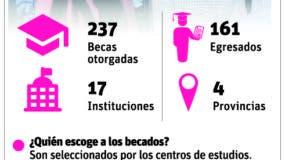 info-becas-en-rd