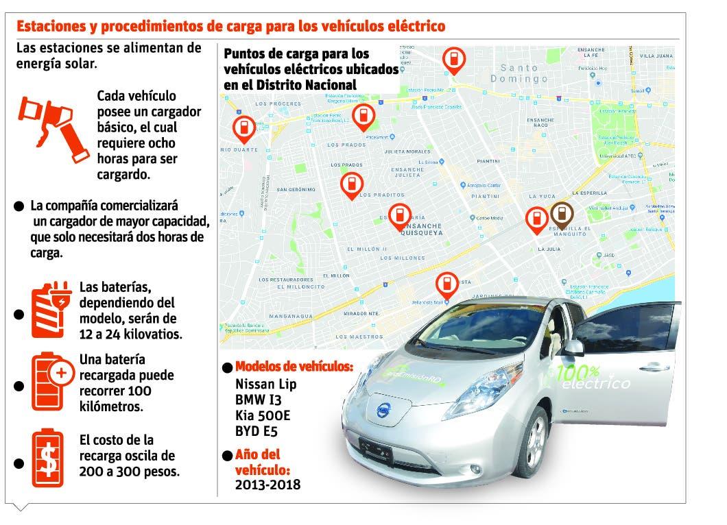 info-estacion-carro-electrico