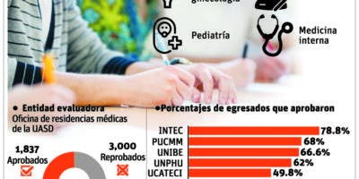 info-examen-medicina-universidad