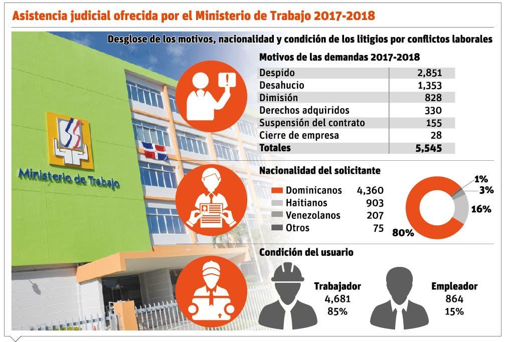 info-ministerio-de-trabajo
