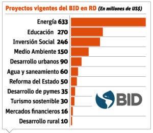 info-proyectos-del-bid