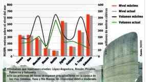 info-reporte-presas