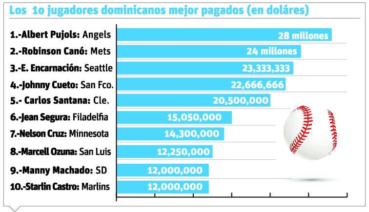 info-salario-mlb-rd