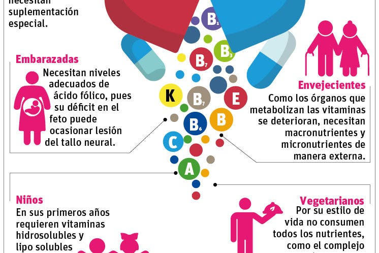 info-vitaminas-suplementos