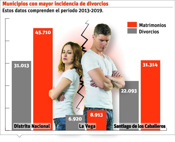 El 44% de los matrimonios termina en divorcio