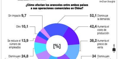 info-guerra-comercial-chi-eua