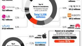 info-huawei-economia