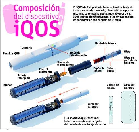 Dispositivo puede ser opción  para bajar los niveles tóxicos del humo