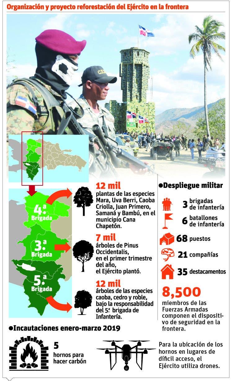 info-reforestacion-militar