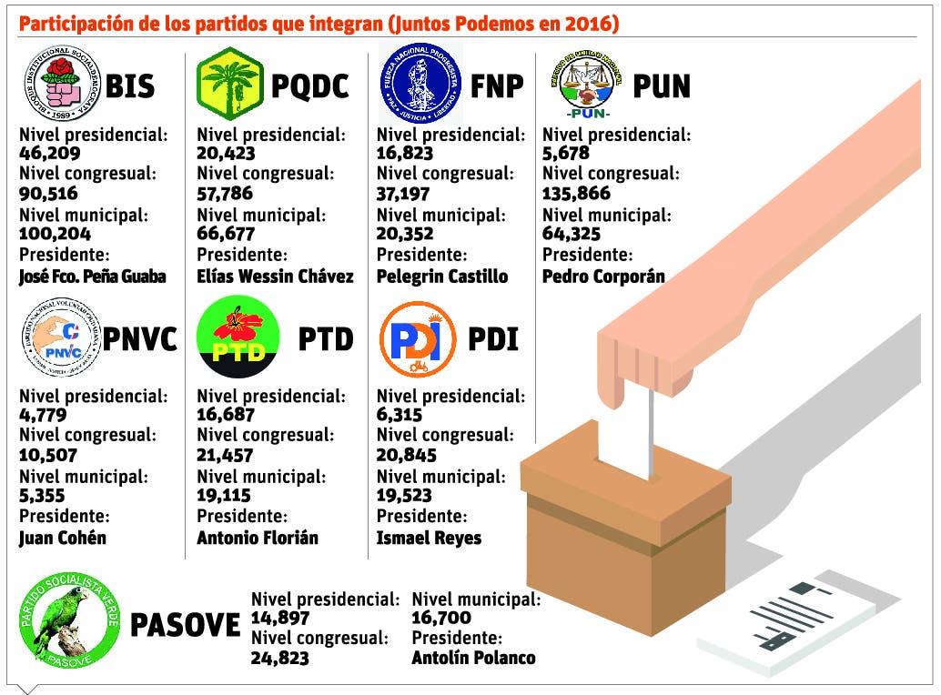 info-partidos-participacion