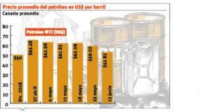 info-precio-petroleo