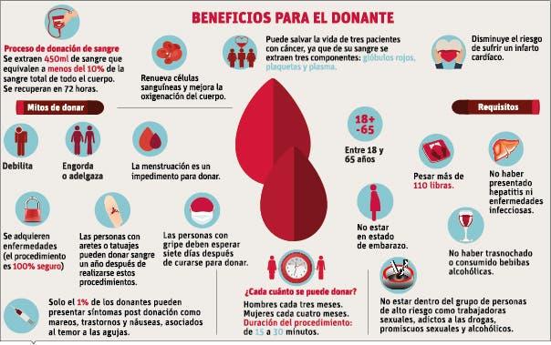 info-sangre