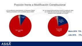 Resultados en gráfico de la encuesta Asisa.