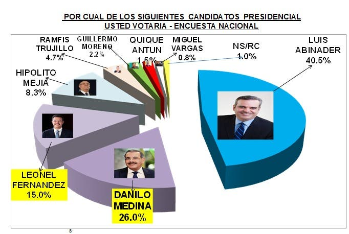 preferencia-por-candidatos-ideame