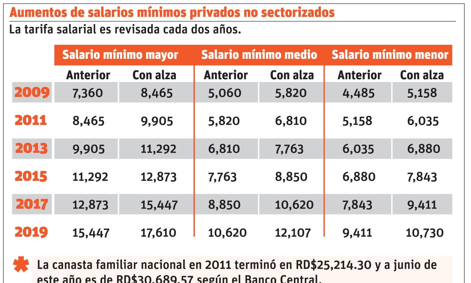 Trabajo advierte que los patronos están obligados aplicar reajuste salarial