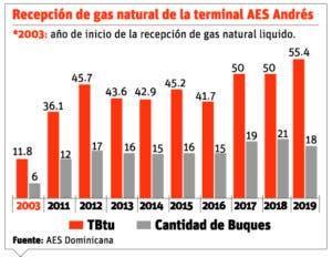 info-consumo-de-gas-natural