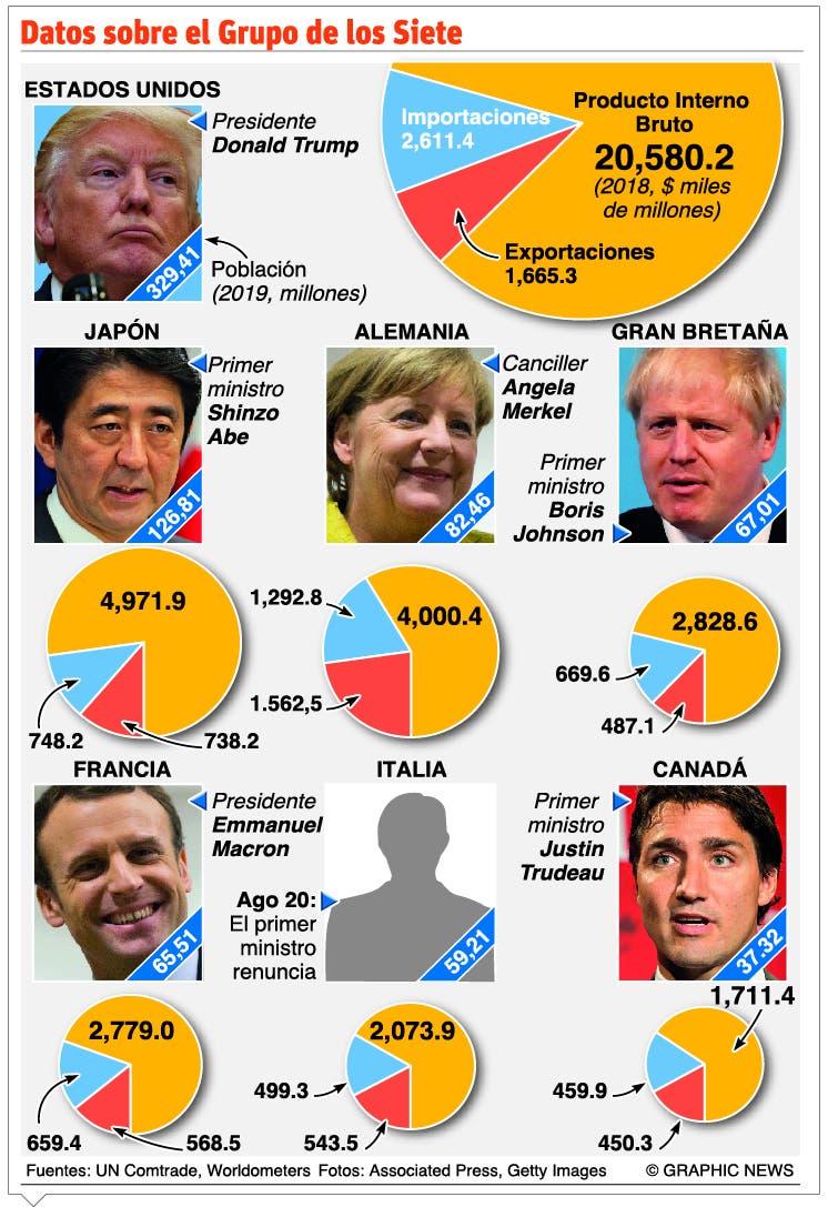 Los líderes del G7 llegarán con una agenda muy diversa