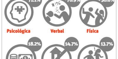 info-porcentaje-violencia