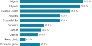 Porcentaje de hombres circuncidados