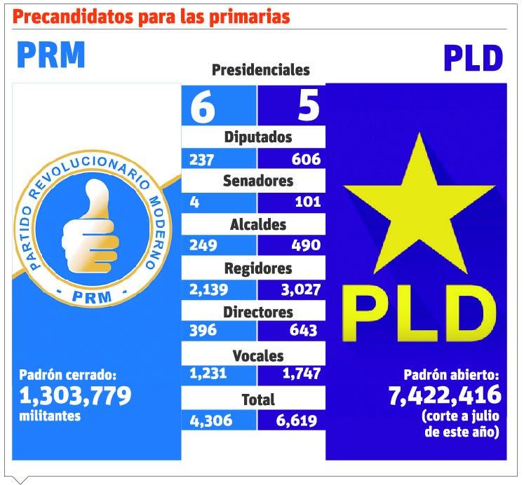 info-precandidatos-primaria