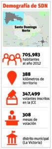 info-demografia-sd-norte