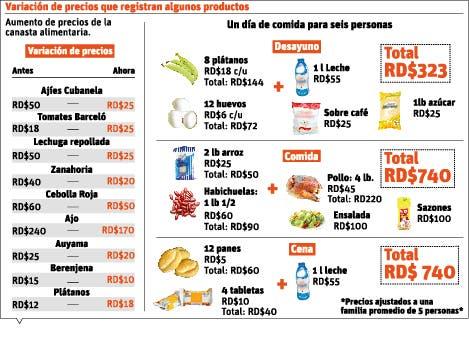 Productos básicos canasta alimenticia suben de precio