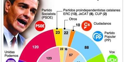info-elecciones-espana-ii
