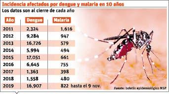 Dengue y malaria con cifras históricas