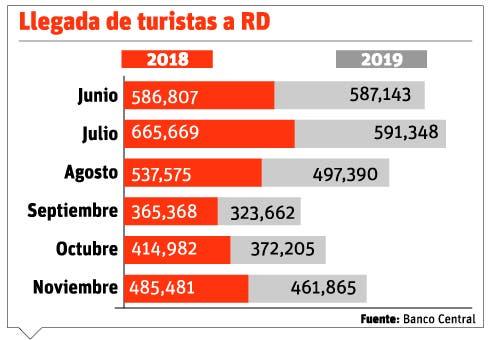 País ha acogido  5.8 millones de turistas
