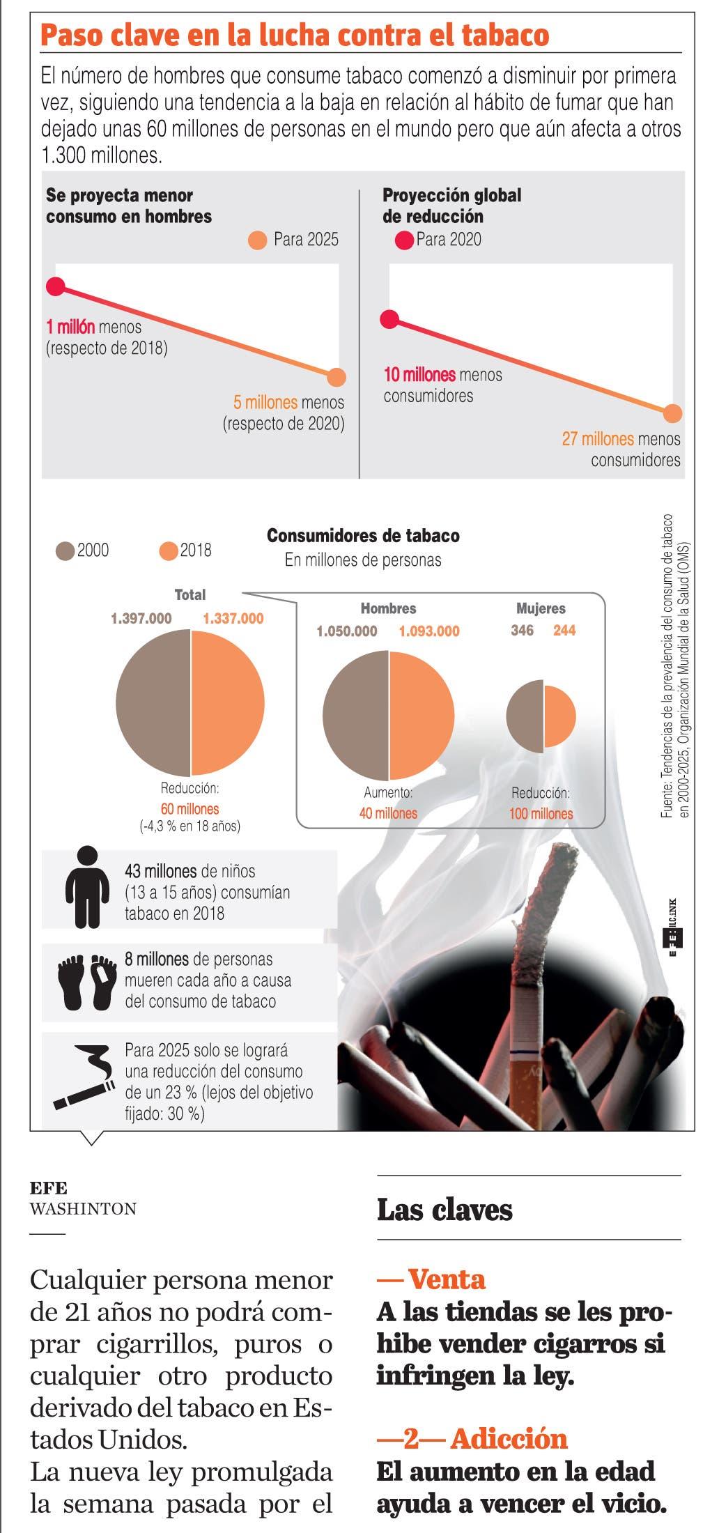 Estados Unidos aumenta la edad para comprar tabaco