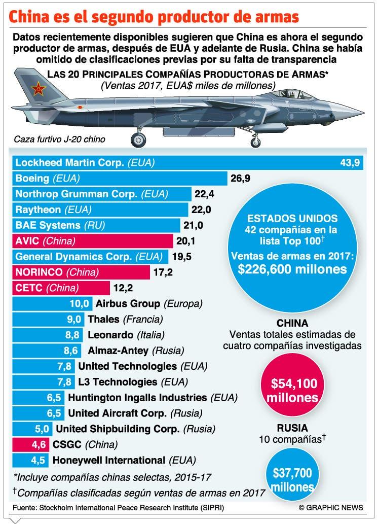 EU, China y Rusia controlan mercado mundial de armas