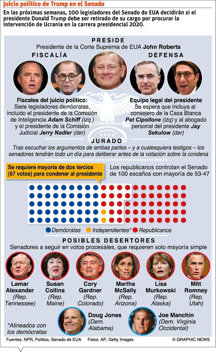 Senado iniciará juicio político a Trump; podrían citar testigos