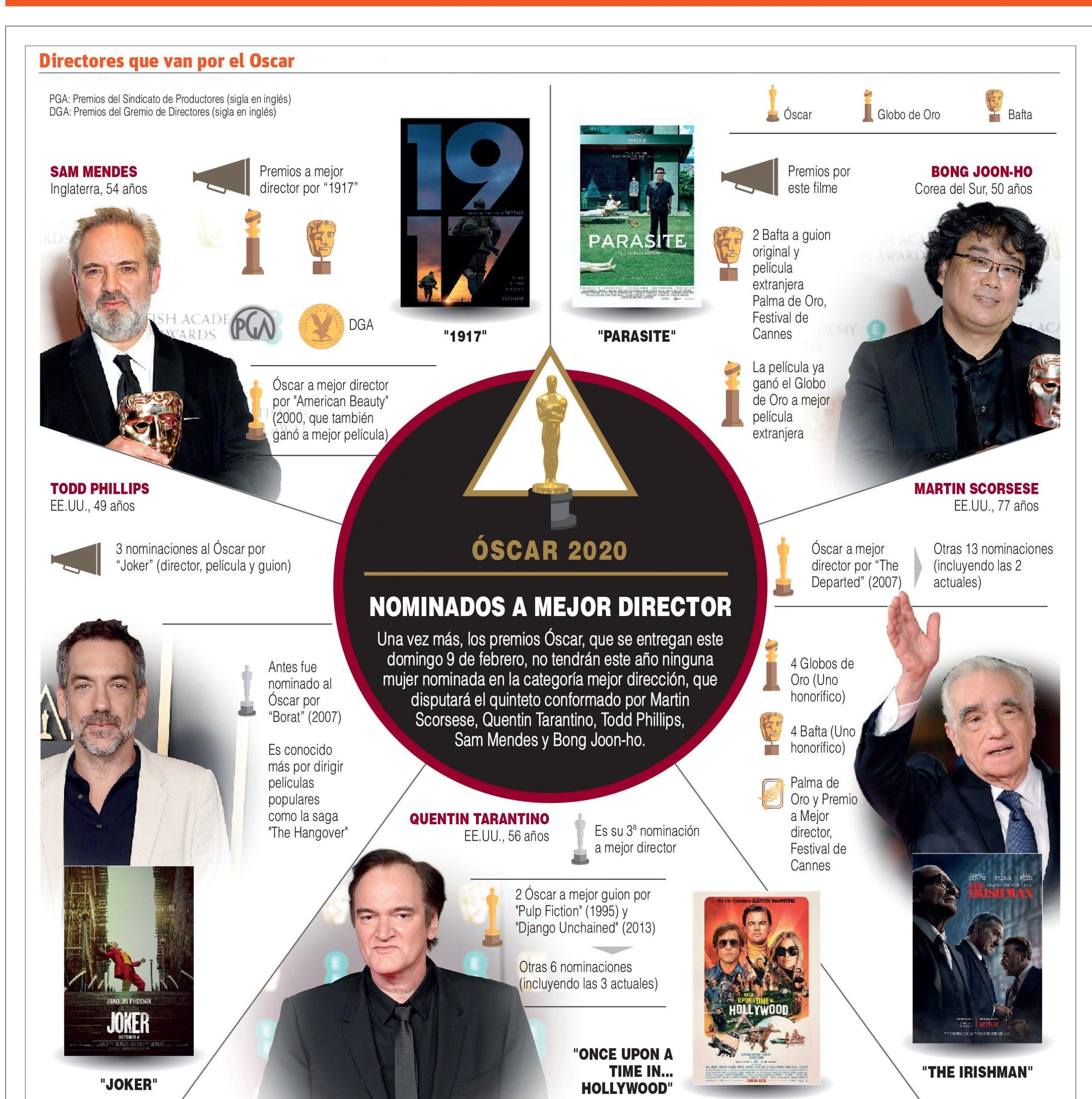 Oscar 2020: Ellos son los nominados a mejor director