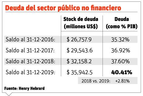 Deuda pública subió 11% en 2019