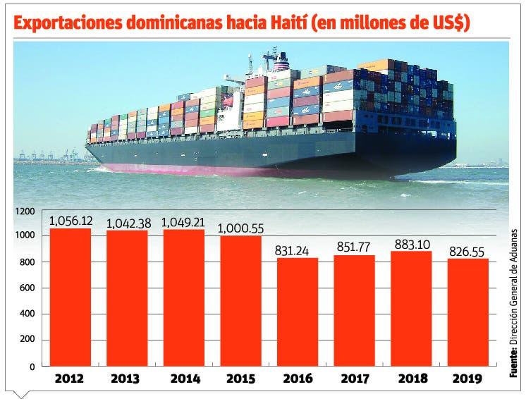 Exportaciones a Haití caen $222.6 millones