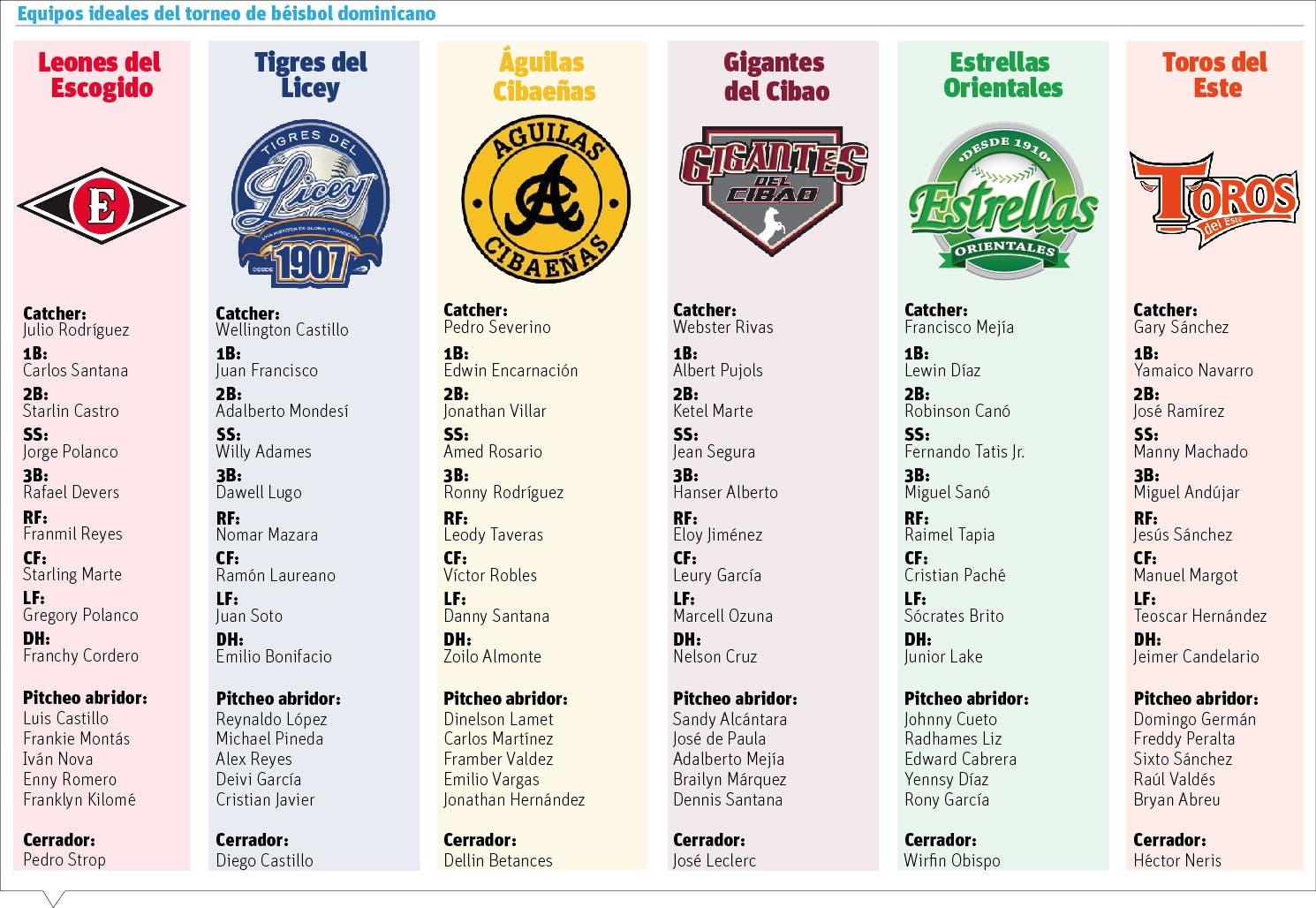 Próximo torneo béisbol se perfila como un manjar para los fanáticos
