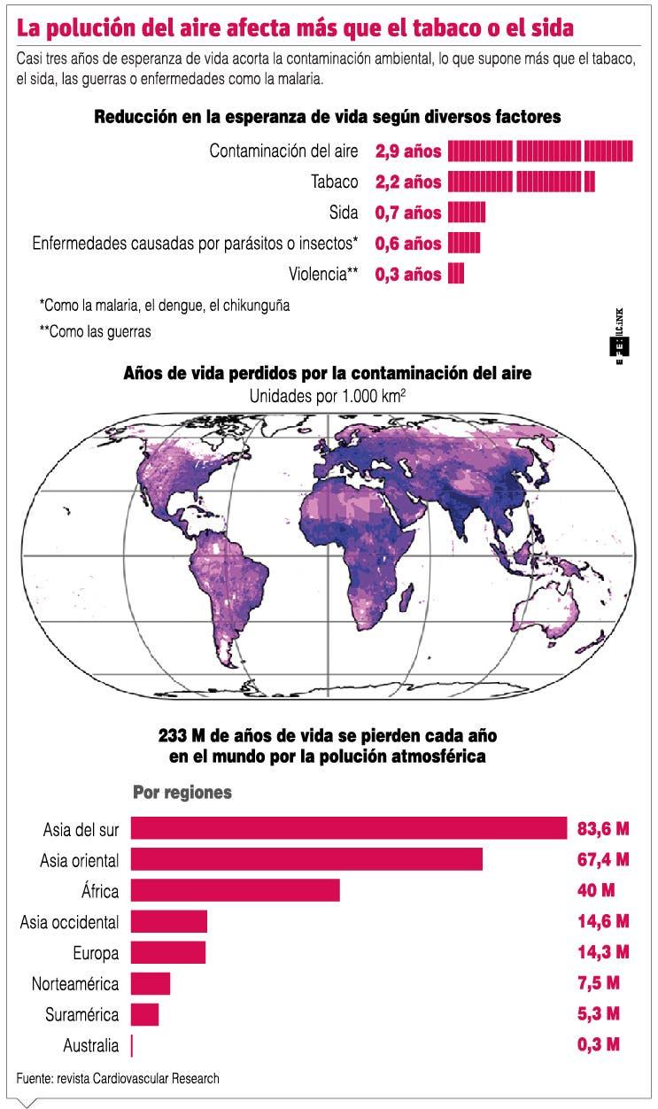 Polución es más nociva que el tabaco y el sida