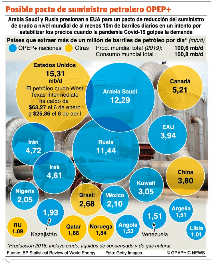 La producción de crudo baja; hay incertidumbre