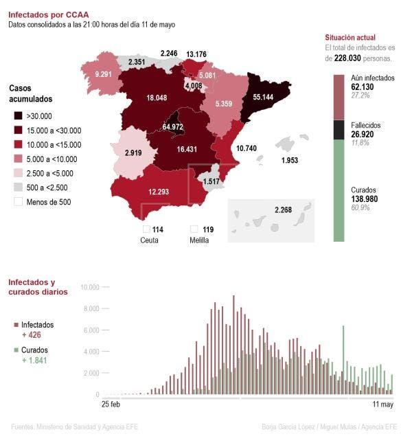 La epidemia invita a la «esperanza» pero teñida por la amenaza de un rebrote en España