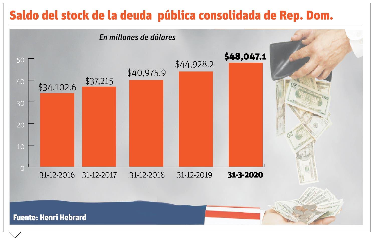 Deuda pública subió a 54.3% al inicio del Covid