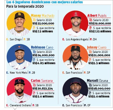 Jugadores RD perderán millones si prospera la fórmula de equipos Grandes Ligas