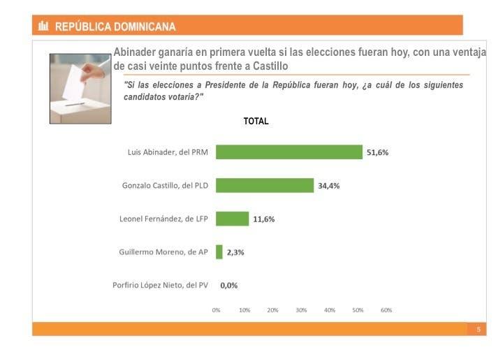 Nueva encuesta atribuye 51.6% a Luis Abinader, 34.4% a Gonzalo y 11.6% a Leonel