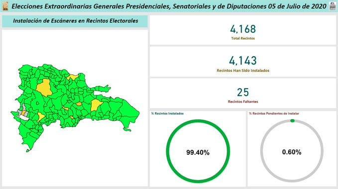 JCE afirma instalación de escáneres en los 4,168 recintos electorales en el país alcanza un 99.40%