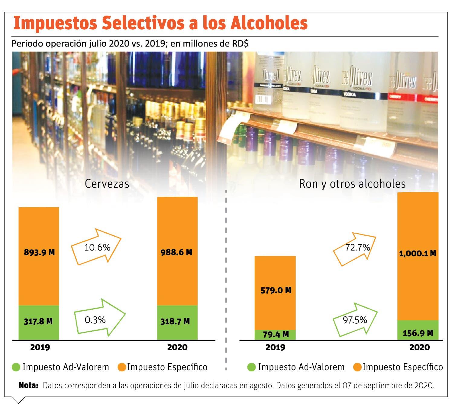 Pese a caída en recaudo, el ron, cerveza y tabaco registran crecimiento