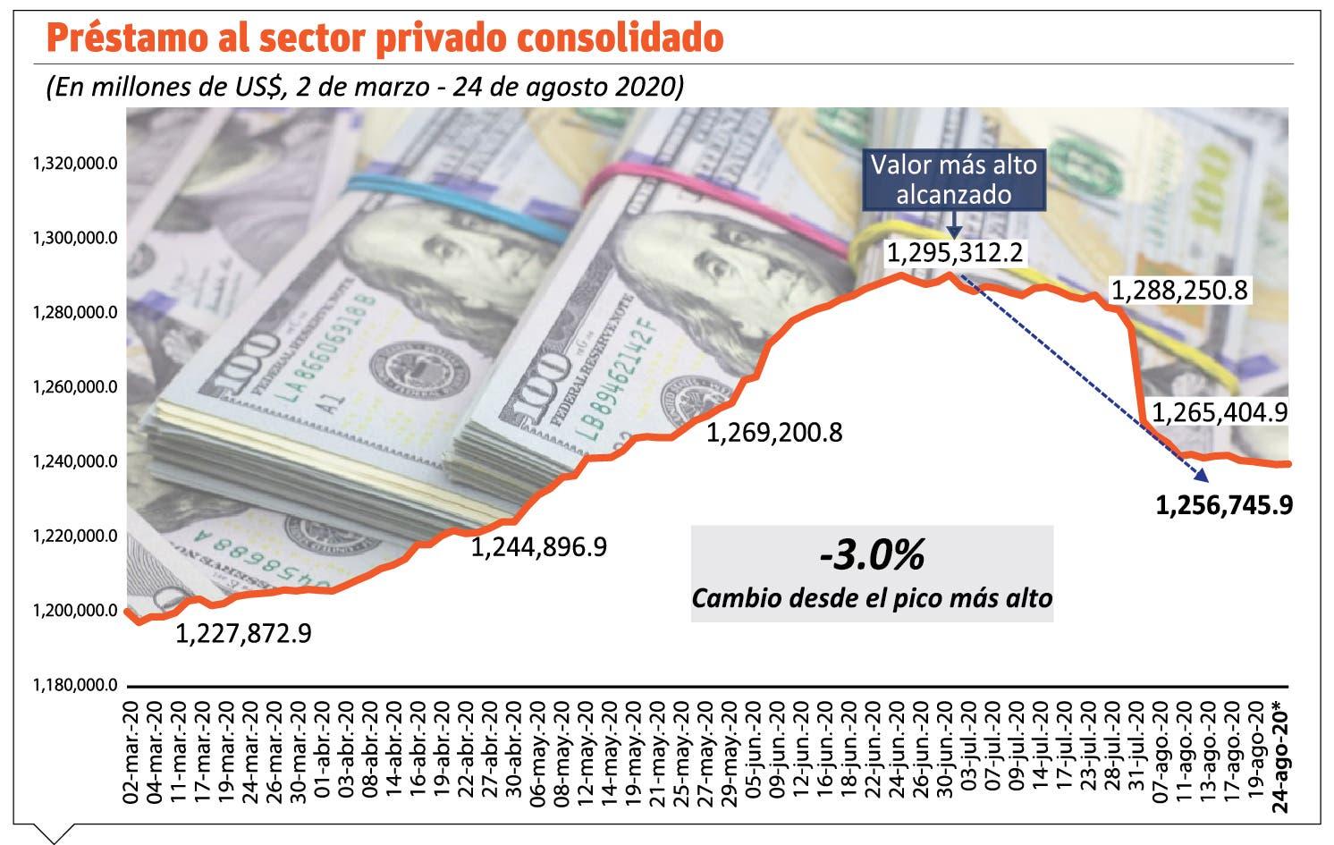 El crédito del sector privado se contrae  RD$40 mil millones