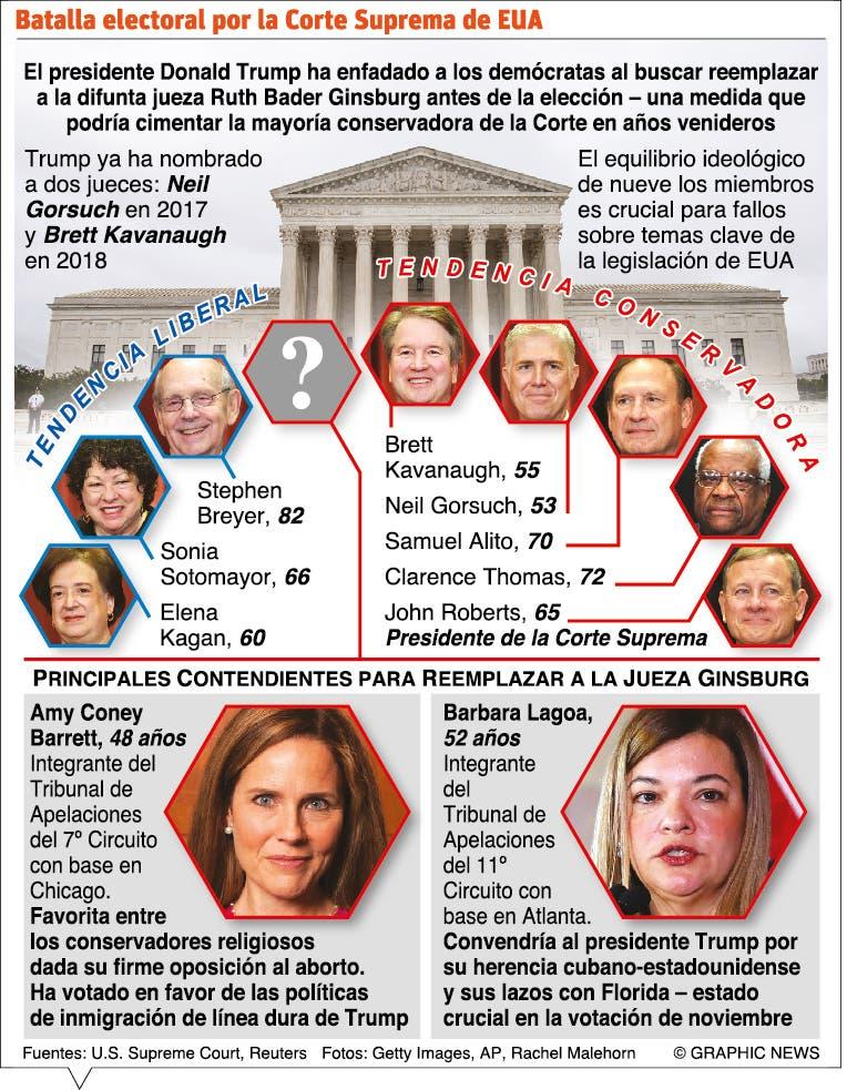 Donald Trump insiste en cubrir la vacante del Tribunal Supremo
