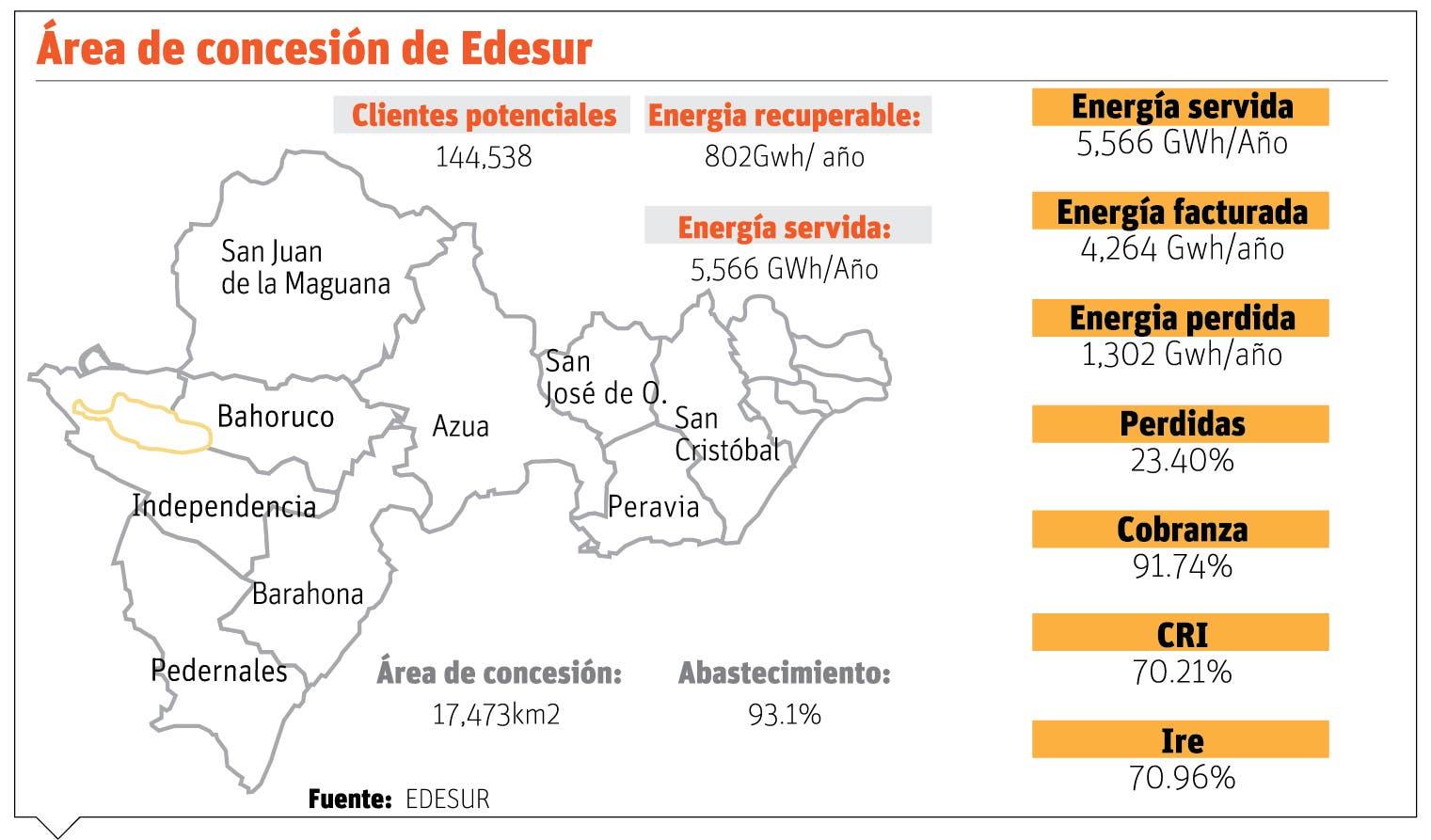 Edesur acumuló deudas por RD$700 millones