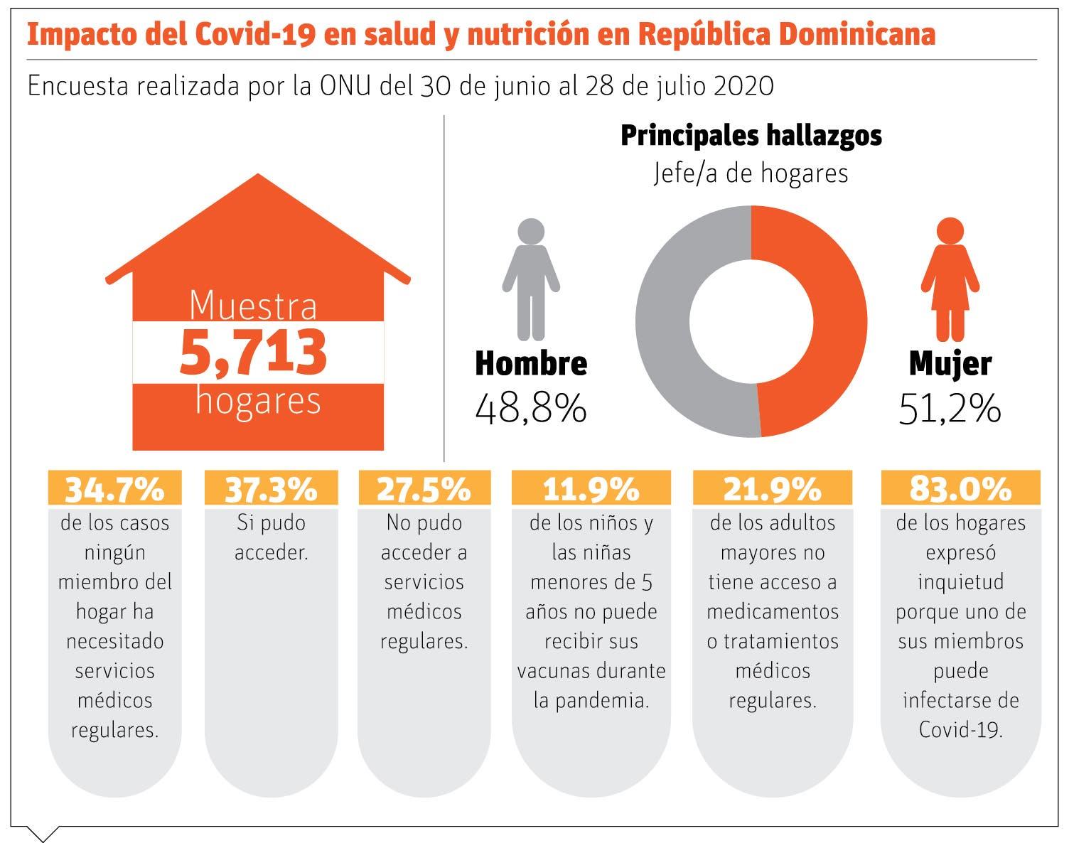 Depresión y ansiedad afectan a 15% hogares dominicanos cuarentena