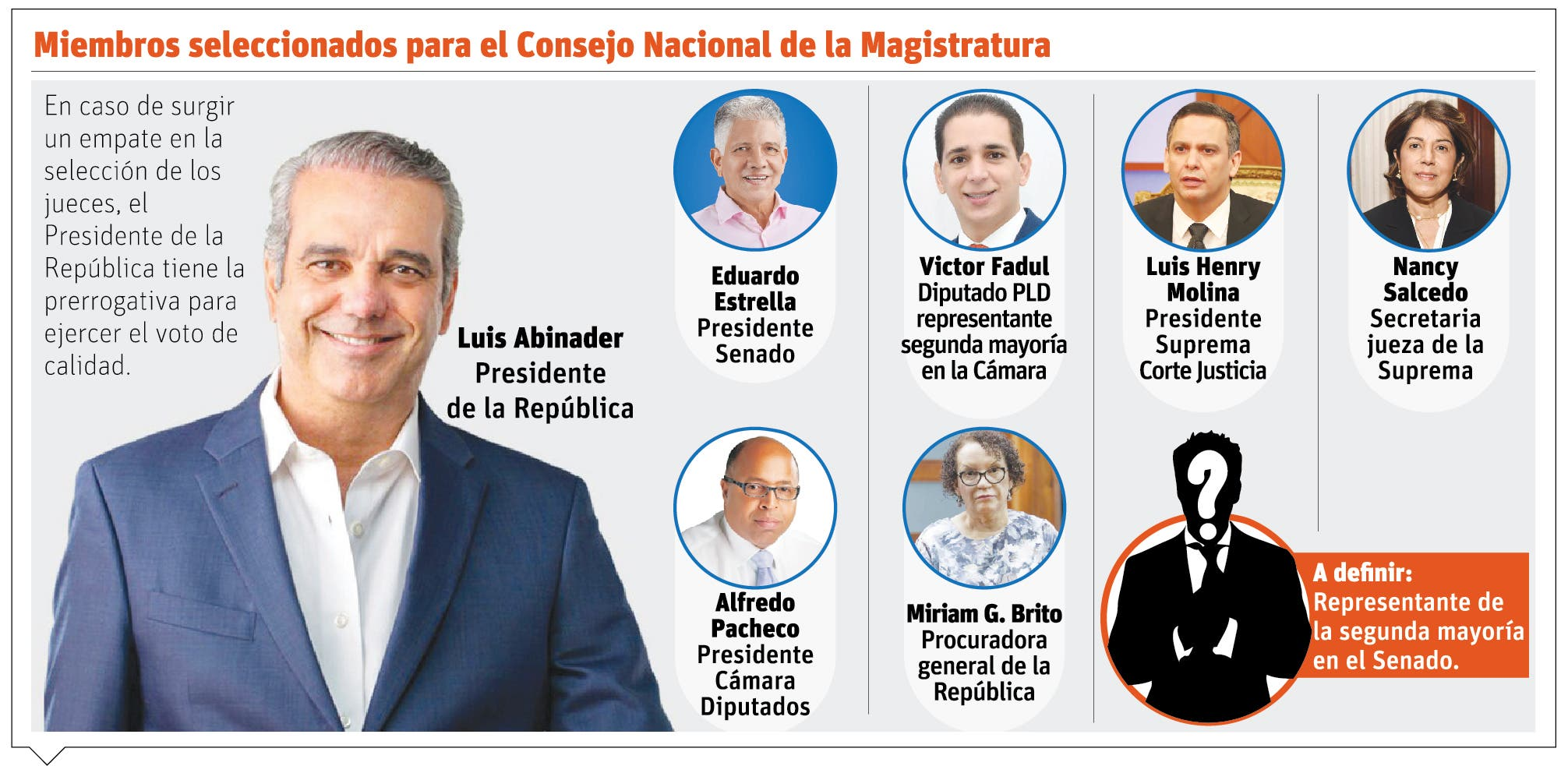 La segunda mayoría del Senado en el Consejo Nacional de la Magistratura