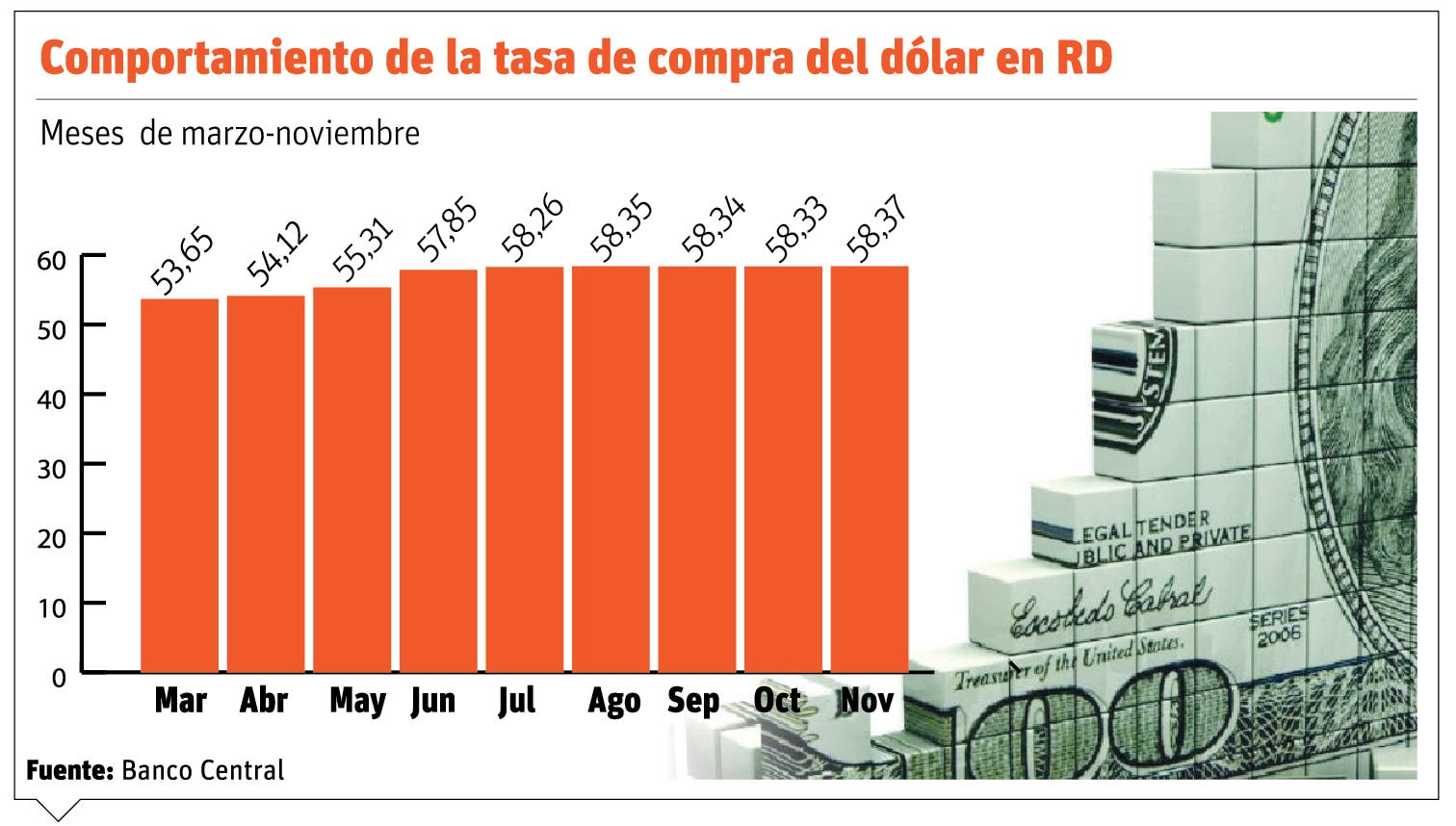 Banco Central inyectará $200 millones al sistema